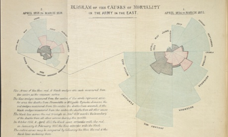 "lorence Nightingale's ""rose diagram"", showing the Causes of Mortality in the Army in the East, 1858. Photograph: /British Library"