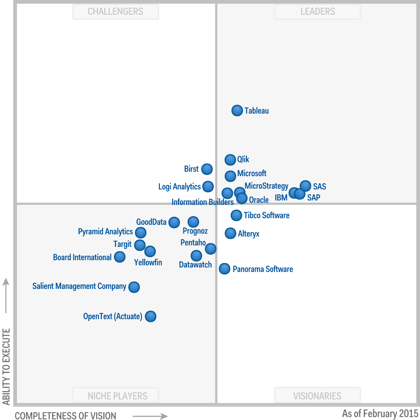 Gartner Magic